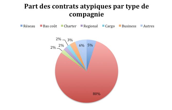 part des contrats atypiques par type de compagnie