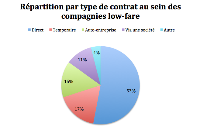répartition par type de contrat