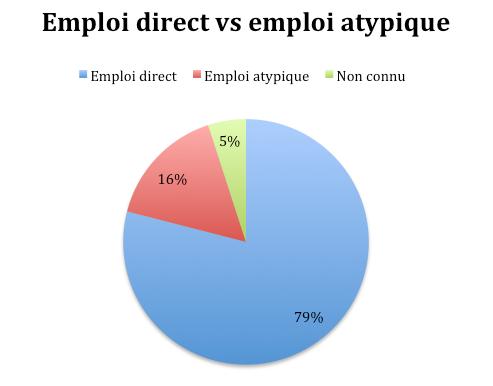 Emploi direct vs emploi atypique